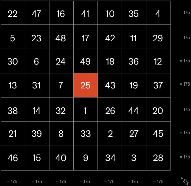 An infographic showing how all rows and columns add up to 175 in Agrippa's Venus magic square.